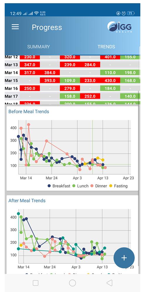 Charts and Analysis